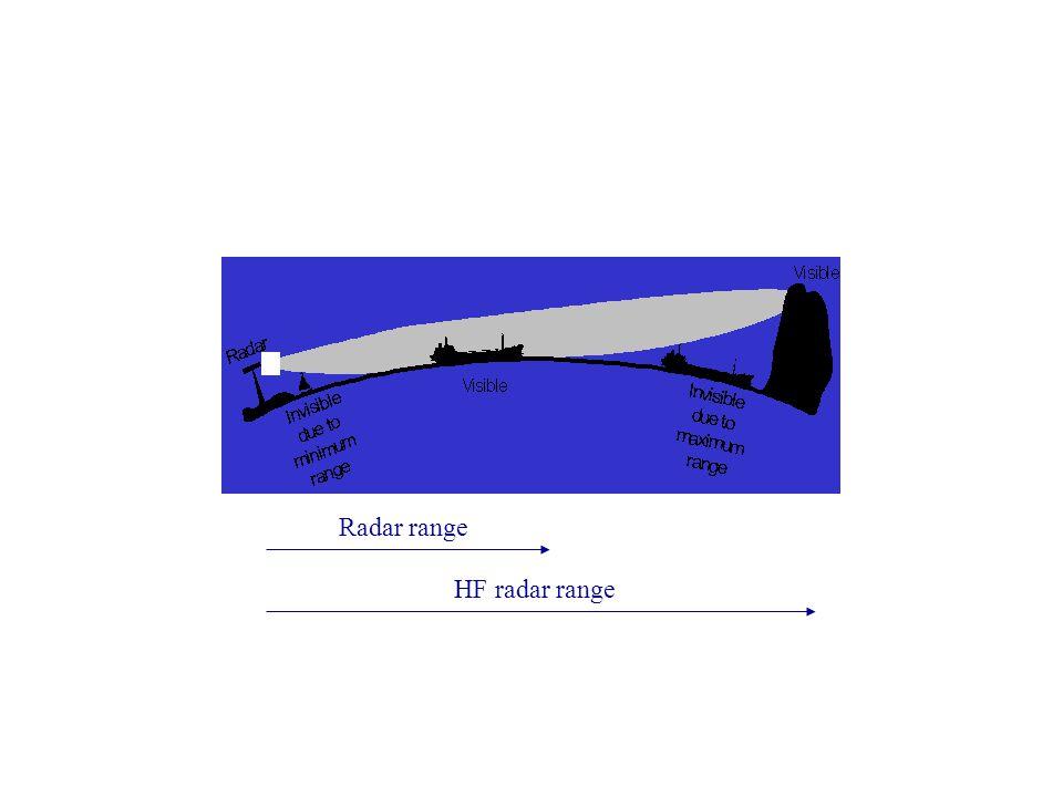 Radar range HF radar range