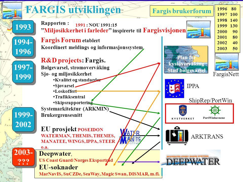 1991 : NOU 1991:15 Fargis Forum etablert Koordinert meldings og informasjonssystem 1994- 1996 1994- 1996 R&D projects: Fargis.