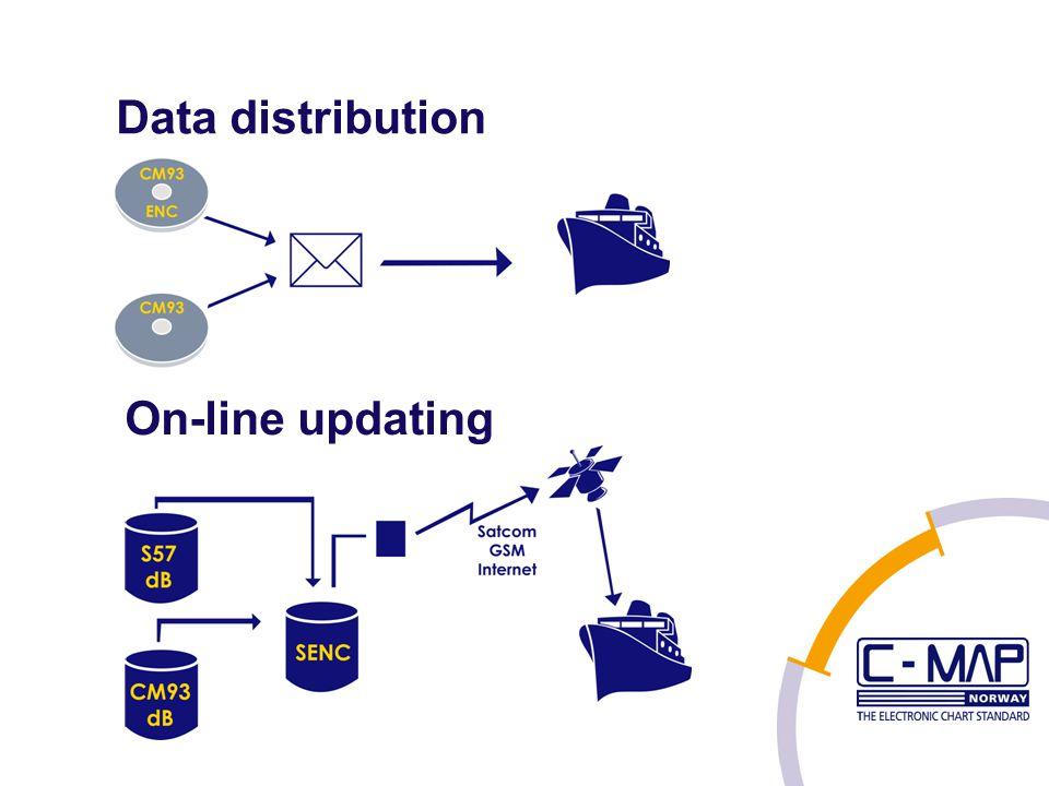 Data distribution On-line updating