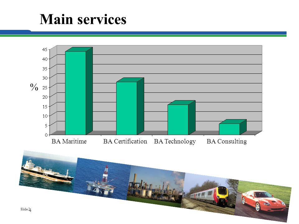 Slide 2 Main services 4 % BA MaritimeBA CertificationBA TechnologyBA Consulting