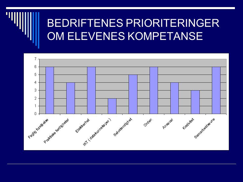 BEDRIFTENES PRIORITERINGER OM ELEVENES KOMPETANSE