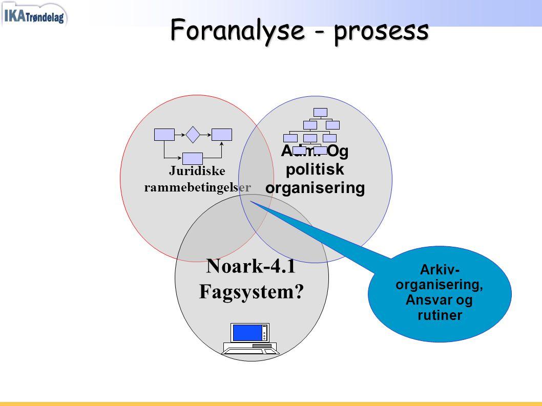 Foranalyse - prosess Juridiske rammebetingelser Noark-4.1 Fagsystem? Adm. Og politisk organisering Arkiv- organisering, Ansvar og rutiner