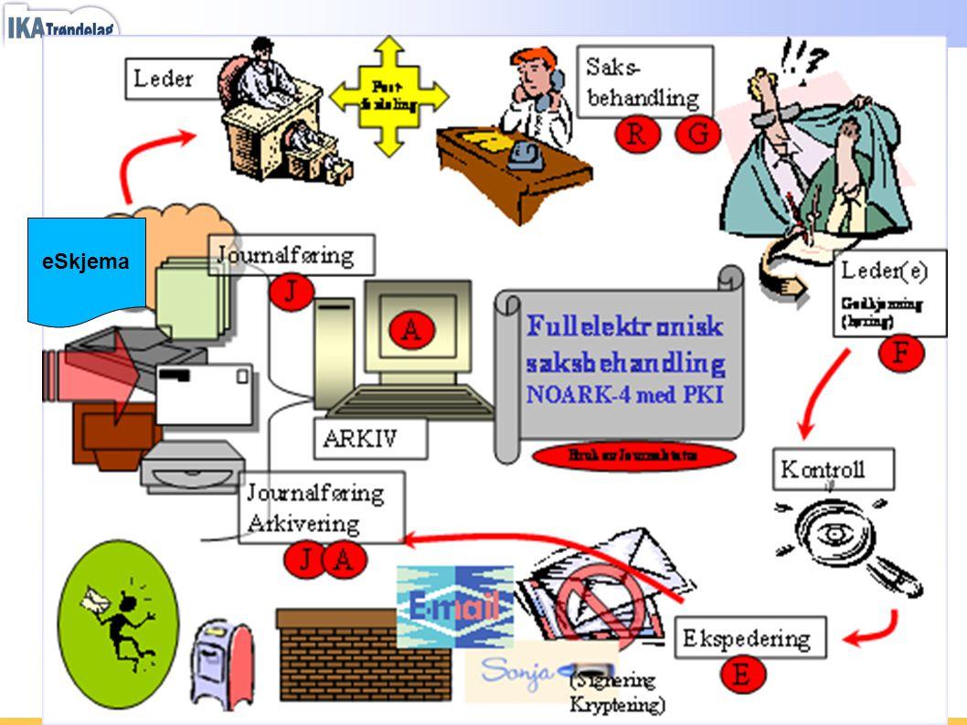 "Kvalitetssikring - ""Prosesstyring"" eSkjema"