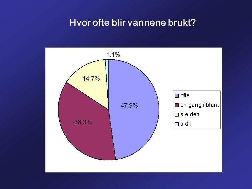 Hvor ofte blir vannene brukt? 47,9% 36.3% 14.7% 1.1%