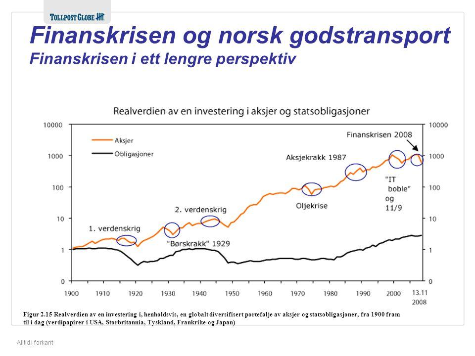 Alltid i forkant Figur 2.15 Realverdien av en investering i, henholdsvis, en globalt diversifisert portefølje av aksjer og statsobligasjoner, fra 1900