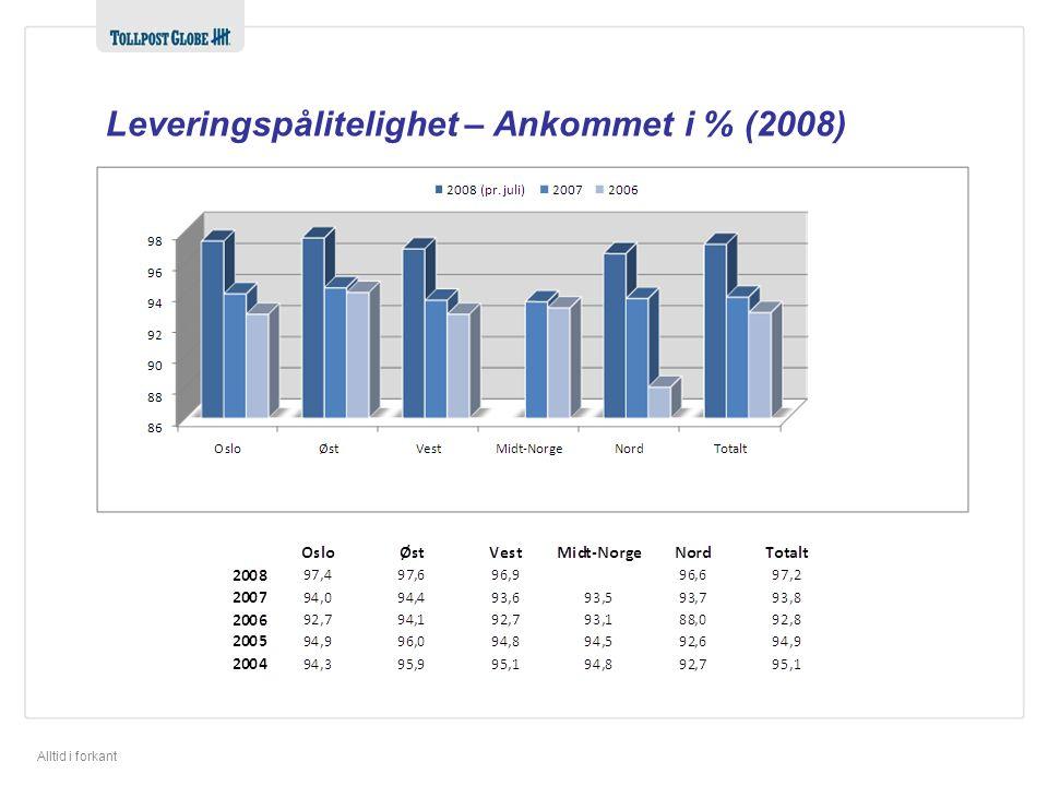 Alltid i forkant Leveringspålitelighet – Ankommet i % (2008)