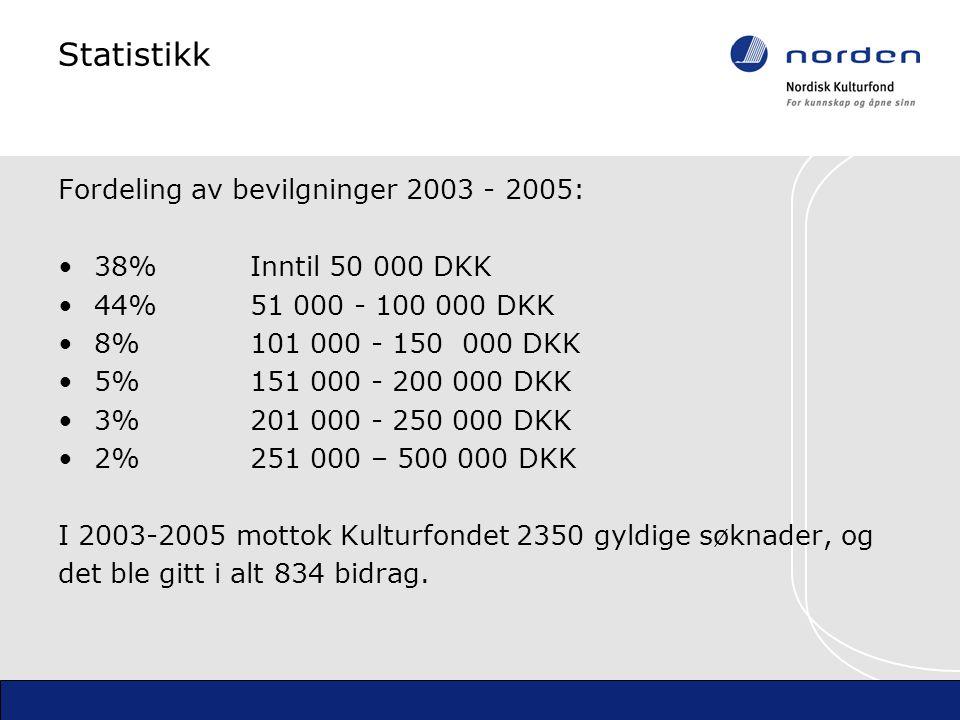 Statistikk Fordeling av bevilgninger 2003 - 2005: 38% Inntil 50 000 DKK 44% 51 000 - 100 000 DKK 8%101 000 - 150 000 DKK 5%151 000 - 200 000 DKK 3%201 000 - 250 000 DKK 2%251 000 – 500 000 DKK I 2003-2005 mottok Kulturfondet 2350 gyldige søknader, og det ble gitt i alt 834 bidrag.