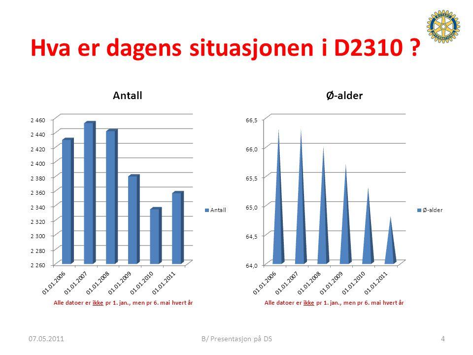 Hva er dagens situasjonen i D2310 ? 407.05.2011B/ Presentasjon på DS