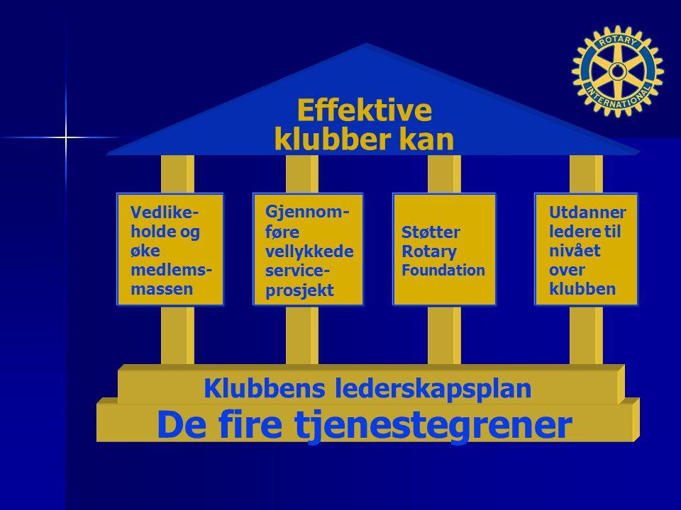 Effektive klubber kan Vedlike- holde og øke medlems- massen Gjennom- føre vellykkede service- prosjekt Støtter Rotary Foundation Utdanner ledere til nivået over klubben De fire tjenestegrener Klubbens lederskapsplan