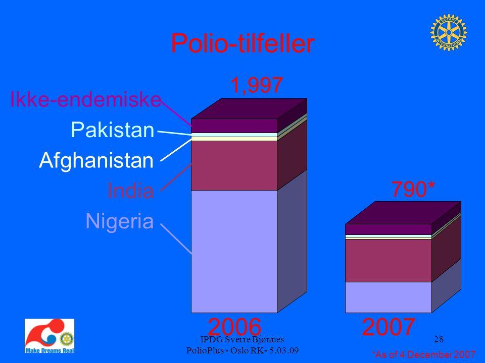 IPDG Sverre Bjønnes PolioPlus - Oslo RK- 5.03.09 28 20062007 Polio-tilfeller Nigeria India Afghanistan Pakistan Ikke-endemiske 1,997 790* *As of 4 Dec