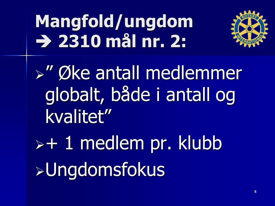 "Mangfold/ungdom  2310 mål nr. 2:  "" Øke antall medlemmer globalt, både i antall og kvalitet""  + 1 medlem pr. klubb  Ungdomsfokus 8"