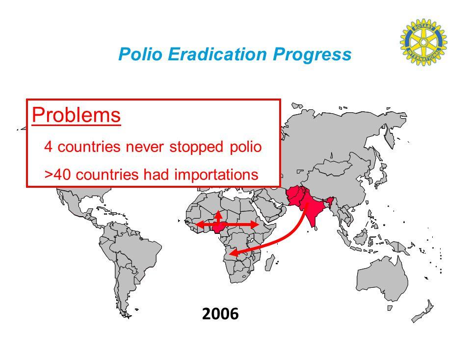  Stimulere klubbene til fortsatt iherdig innsats  Arrangere konserter, stands, auksjoner med mer  Få ned antall 0-klubber i D2310  Gjøre End Polio Now.