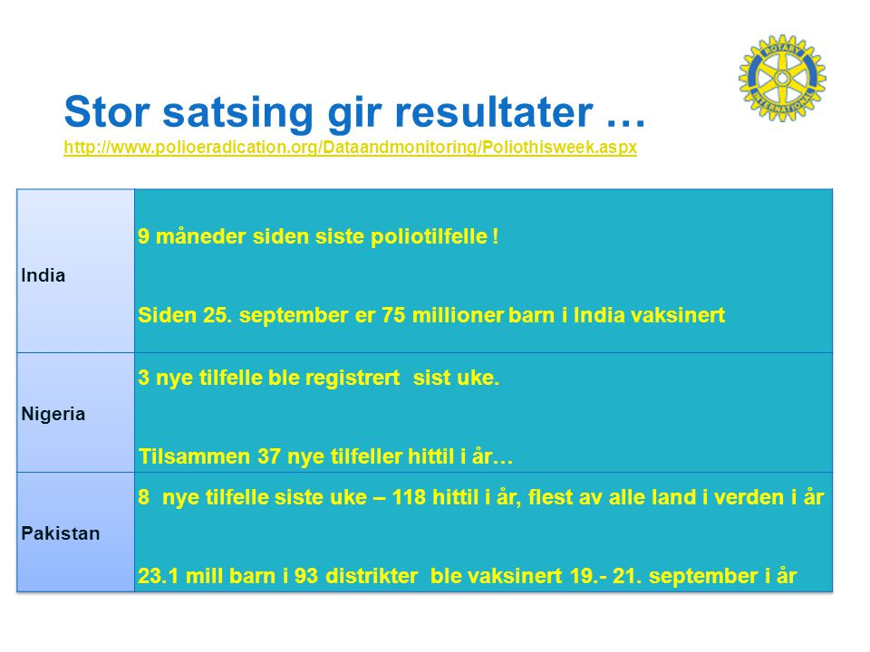 Stor satsing gir resultater … http://www.polioeradication.org/Dataandmonitoring/Poliothisweek.aspx