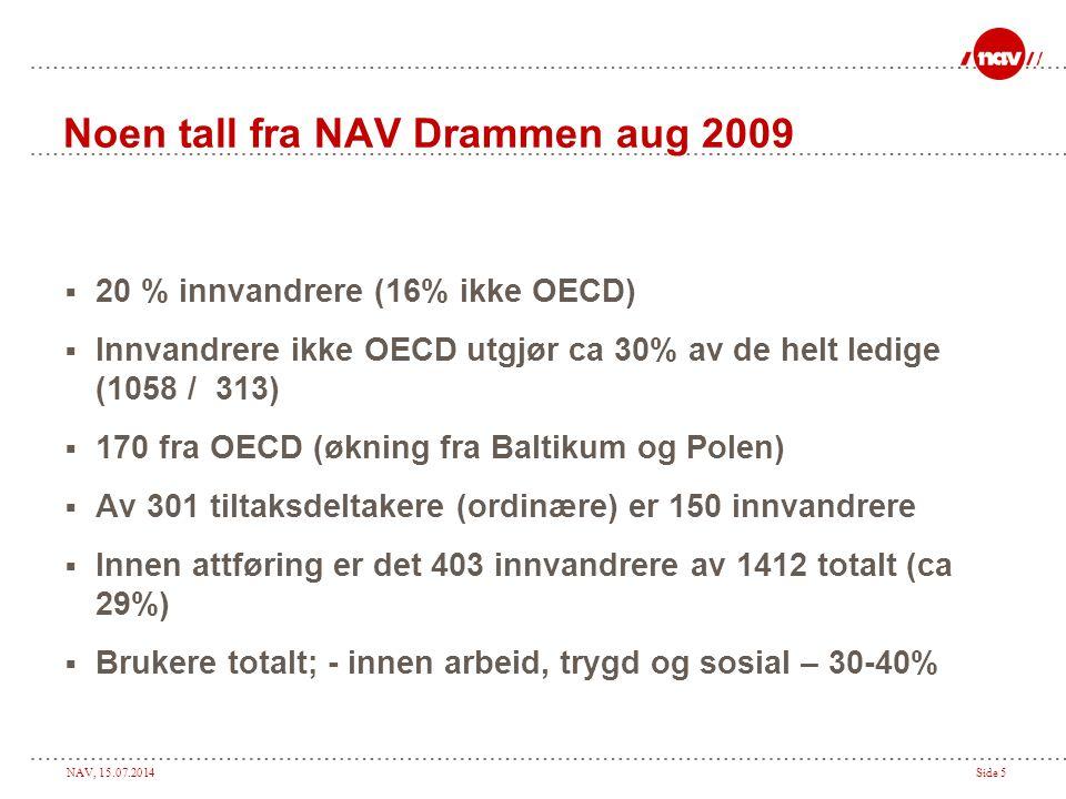 NAV, 15.07.2014Side 5 Noen tall fra NAV Drammen aug 2009  20 % innvandrere (16% ikke OECD)  Innvandrere ikke OECD utgjør ca 30% av de helt ledige (1