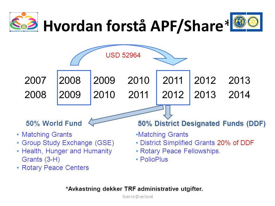 Hvordan forstå APF/Share* 2008 2009 2010 2011 2012 2013 2014 2007 2008 50% World Fund 50% District Designated Funds (DDF) Matching Grants Group Study Exchange (GSE) Health, Hunger and Humanity Grants (3-H) Rotary Peace Centers Matching Grants District Simplified Grants 20% of DDF Rotary Peace Fellowships.
