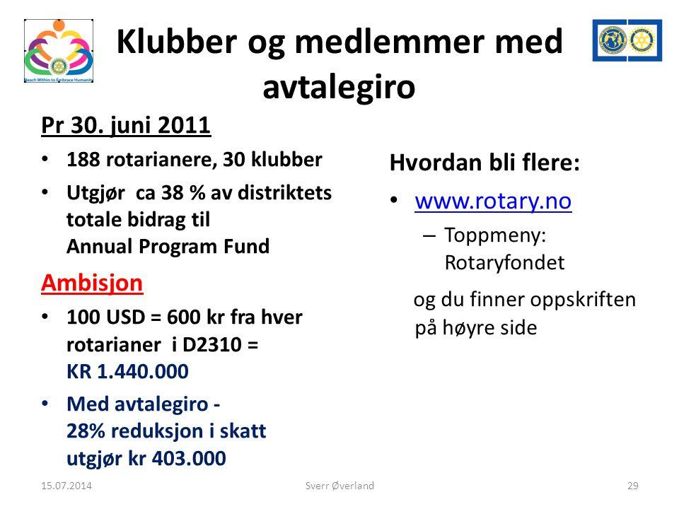 Klubber og medlemmer med avtalegiro Pr 30.