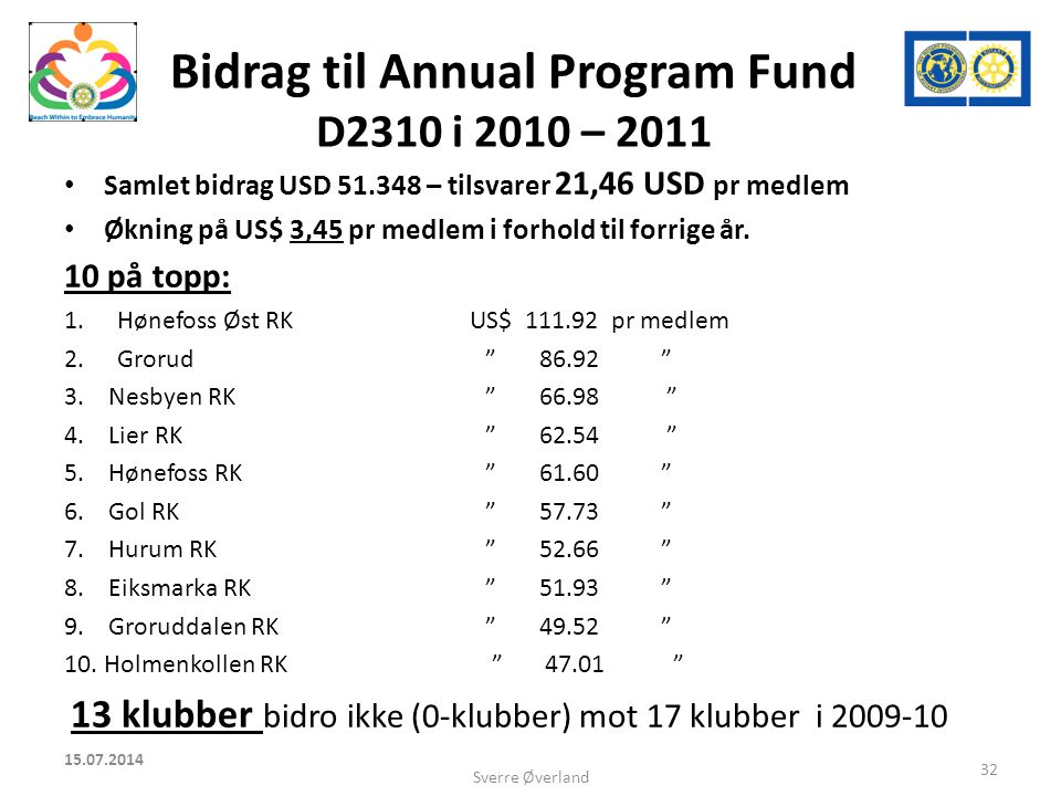 Bidrag til Annual Program Fund D2310 i 2010 – 2011 Samlet bidrag USD 51.348 – tilsvarer 21,46 USD pr medlem Økning på US$ 3,45 pr medlem i forhold til forrige år.