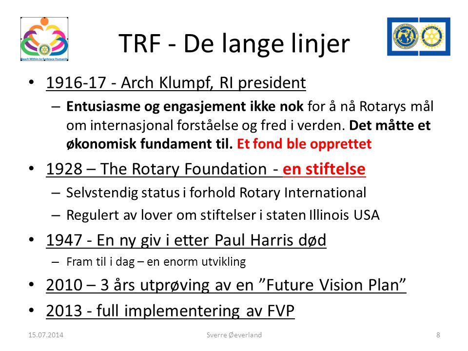 The Future Vision Plan(FVP) Som nå hvordan å bidra til The Rotary Foundation Endringer hvordan prosjekter skal planlegges og gjennomføres 15.07.2014Sverre Øverland9