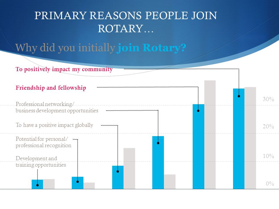 PRIMARY REASONS PEOPLE JOIN ROTARY… Why did you initially join Rotary.
