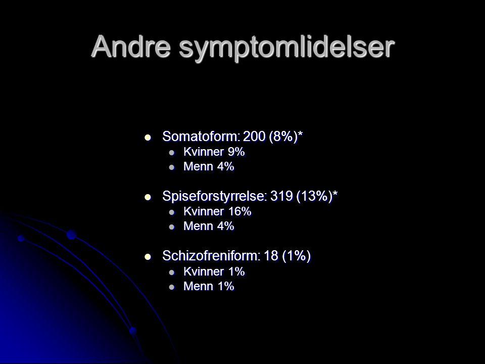 Andre symptomlidelser Somatoform: 200 (8%)* Somatoform: 200 (8%)* Kvinner 9% Kvinner 9% Menn 4% Menn 4% Spiseforstyrrelse: 319 (13%)* Spiseforstyrrelse: 319 (13%)* Kvinner 16% Kvinner 16% Menn 4% Menn 4% Schizofreniform: 18 (1%) Schizofreniform: 18 (1%) Kvinner 1% Kvinner 1% Menn 1% Menn 1%