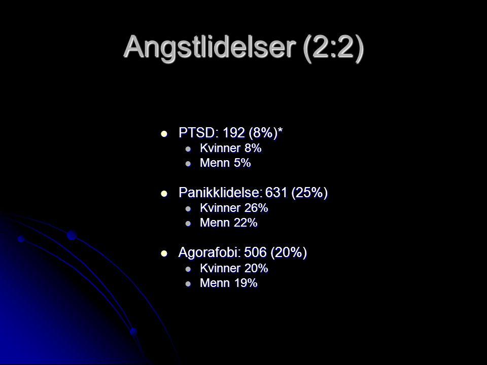 Angstlidelser (2:2) PTSD: 192 (8%)* PTSD: 192 (8%)* Kvinner 8% Kvinner 8% Menn 5% Menn 5% Panikklidelse: 631 (25%) Panikklidelse: 631 (25%) Kvinner 26% Kvinner 26% Menn 22% Menn 22% Agorafobi: 506 (20%) Agorafobi: 506 (20%) Kvinner 20% Kvinner 20% Menn 19% Menn 19%