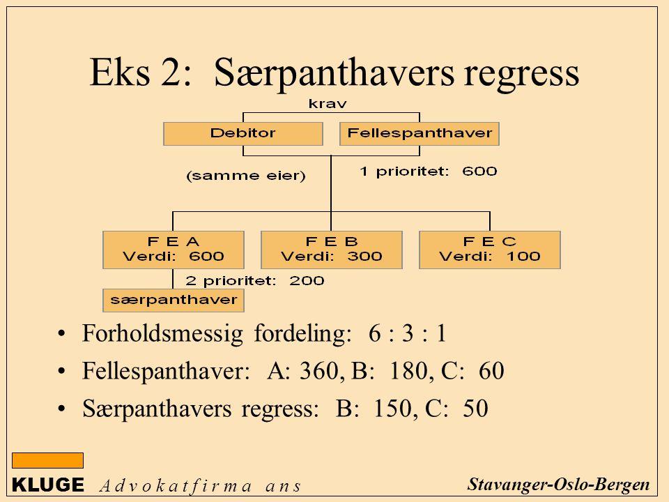 KLUGE A d v o k a t f i r m a a n s Stavanger-Oslo-Bergen Eks 2: Særpanthavers regress Forholdsmessig fordeling: 6 : 3 : 1 Fellespanthaver: A: 360, B: