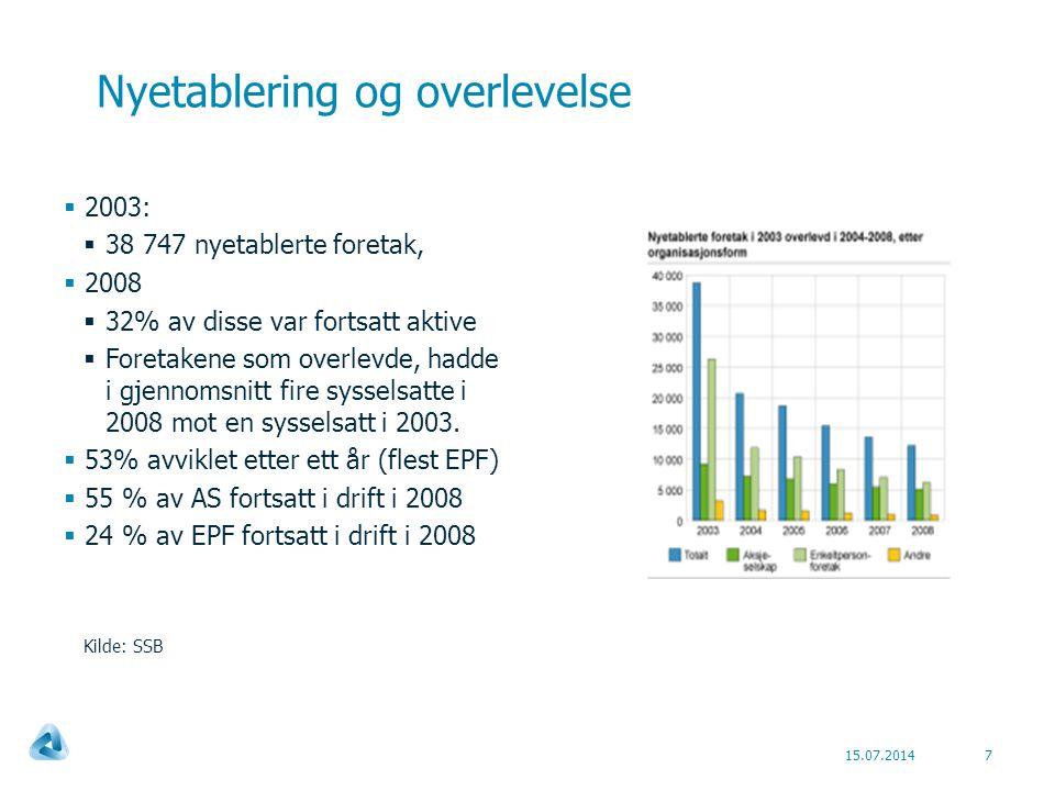 Nyetablering og overlevelse 15.07.20147  2003:  38 747 nyetablerte foretak,  2008  32% av disse var fortsatt aktive  Foretakene som overlevde, hadde i gjennomsnitt fire sysselsatte i 2008 mot en sysselsatt i 2003.