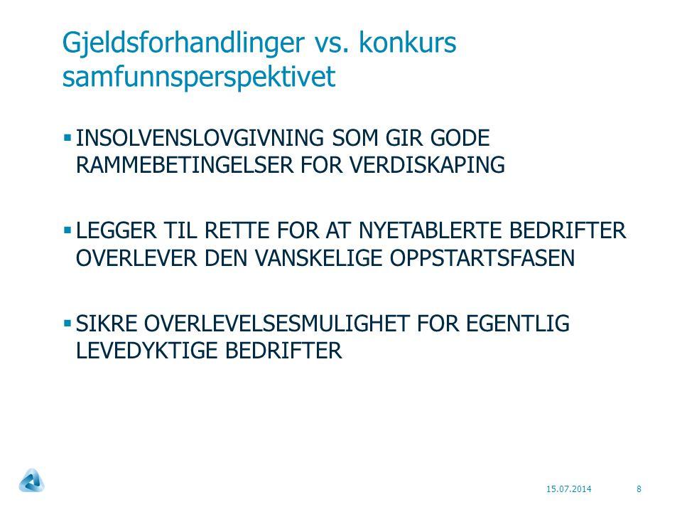 Gjeldsforhandlinger vs.