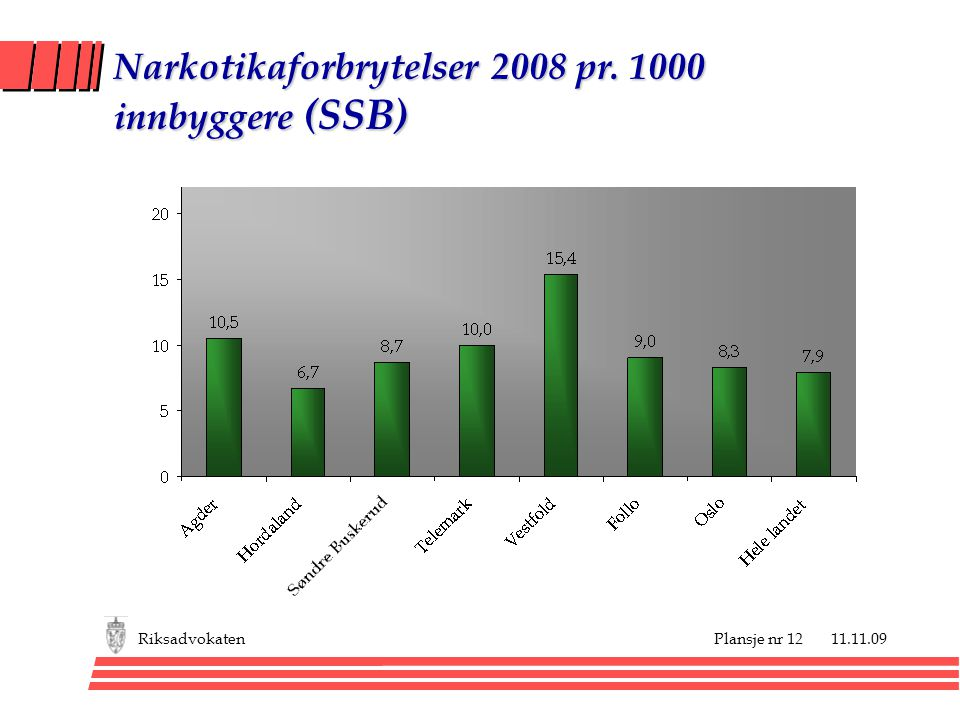 Plansje nr 12 11.11.09Riksadvokaten Narkotikaforbrytelser 2008 pr. 1000 innbyggere (SSB)