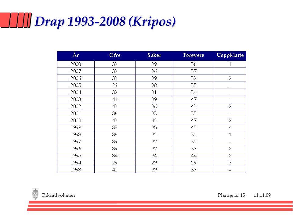 Plansje nr 15 11.11.09Riksadvokaten Drap 1993-2008 (Kripos)