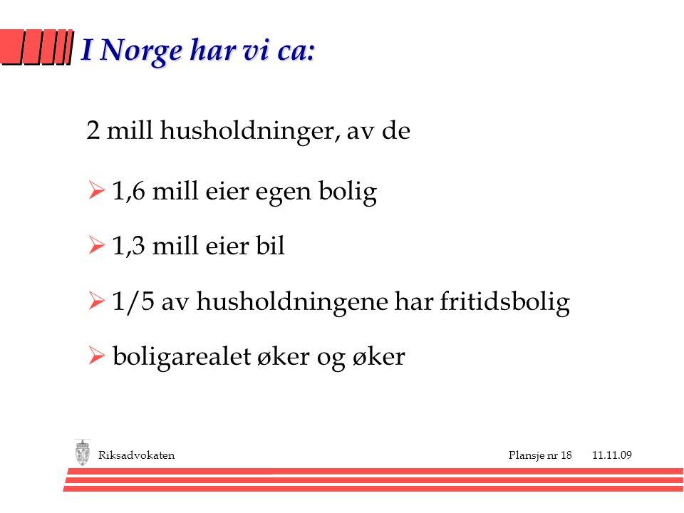 Plansje nr 18 11.11.09Riksadvokaten I Norge har vi ca: 2 mill husholdninger, av de  1,6 mill eier egen bolig  1,3 mill eier bil  1/5 av husholdningene har fritidsbolig  boligarealet øker og øker