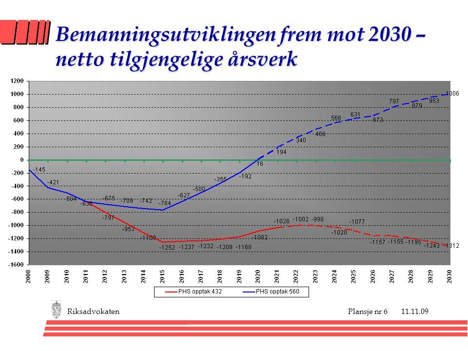 Plansje nr 6 11.11.09Riksadvokaten Bemanningsutviklingen frem mot 2030 – netto tilgjengelige årsverk