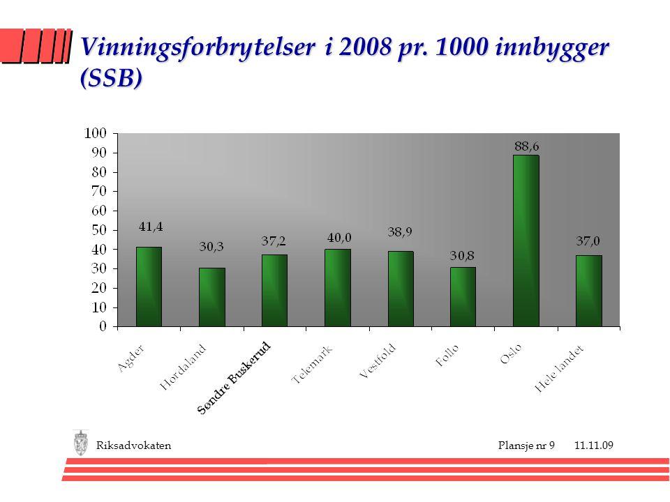 Plansje nr 9 11.11.09Riksadvokaten Vinningsforbrytelser i 2008 pr. 1000 innbygger (SSB)