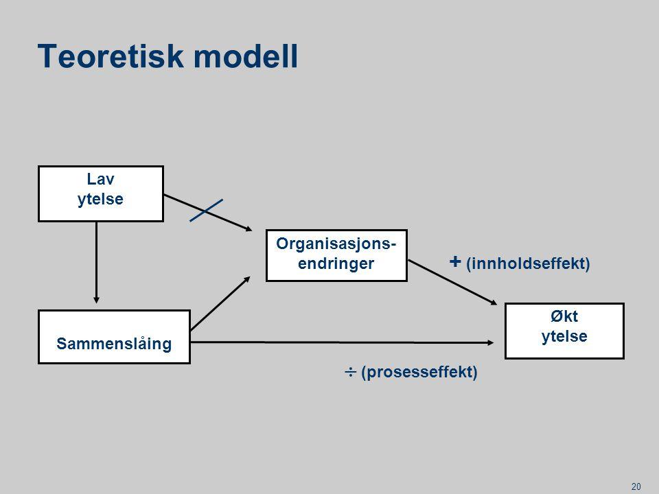 20 Teoretisk modell Sammenslåing Organisasjons- endringer Lav ytelse Økt ytelse + (innholdseffekt)  (prosesseffekt)