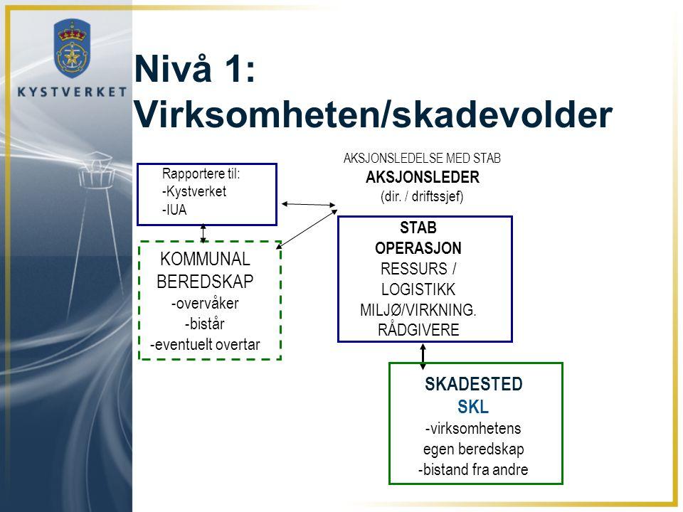 Nivå 1: Virksomheten/skadevolder AKSJONSLEDELSE MED STAB AKSJONSLEDER (dir. / driftssjef) SKADESTED SKL -virksomhetens egen beredskap -bistand fra and