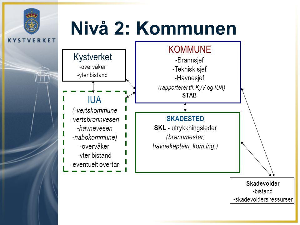 Nivå 2: Kommunen SKADESTED SKL - utrykkningsleder (brannmester, havnekaptein, kom.ing.) KOMMUNE -Brannsjef -Teknisk sjef -Havnesjef STAB IUA (-vertsko