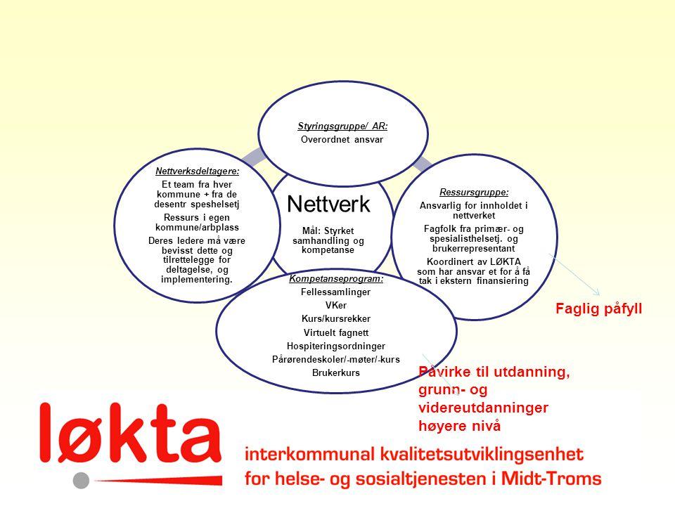 Nettverk Mål: Styrket samhandling og kompetanse Styringsgruppe/ AR: Overordnet ansvar Ressursgruppe: Ansvarlig for innholdet i nettverket Fagfolk fra
