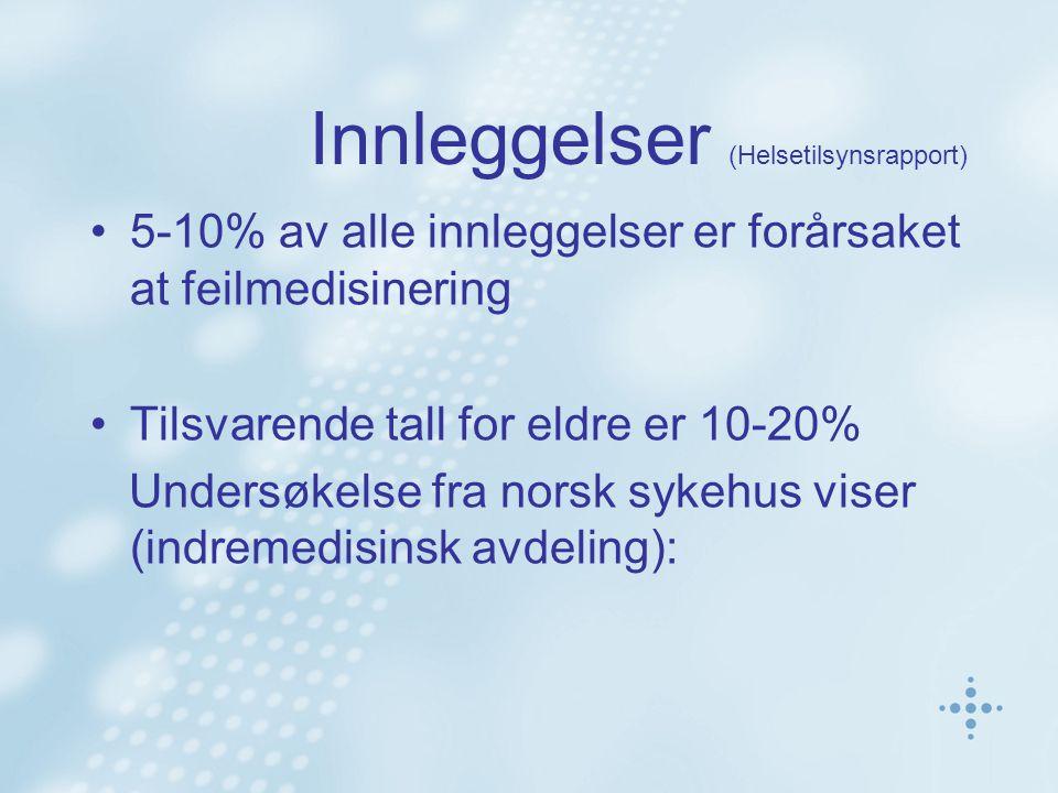 Dødsfall (Forskning fra Indremedisinsk avdeling - Norge) 9,5 dødsfall per 1000 innleggelse skyldes feilmedisinering Disse dødsfallene utgjorde 18% av dødsfallene ved avdelingen