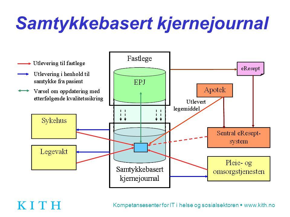 Kompetansesenter for IT i helse og sosialsektoren  www.kith.no Databehandlingsansvarlig og databehandler  Fastlegen er databehandlingsansvarlig for EPJ og dermed også for kjernejournalene  For fastleger som ikke er selvstendig næringsdrivende, blir den virksomhet som de er ansatt i, databehandlingsansvarlig  For å sikre at kjernejournalene er tilgjengelig hele døgnet etableres det en kopi av denne hos en ekstern databehandler  Fastlegene som deltar i Fyrtårn Trondheim inngår en databehandlingsavtale med Trondheim kommune