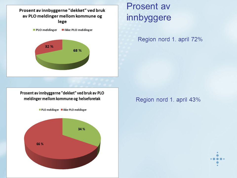 Prosent av innbyggere Region nord 1. april 72% Region nord 1. april 43%