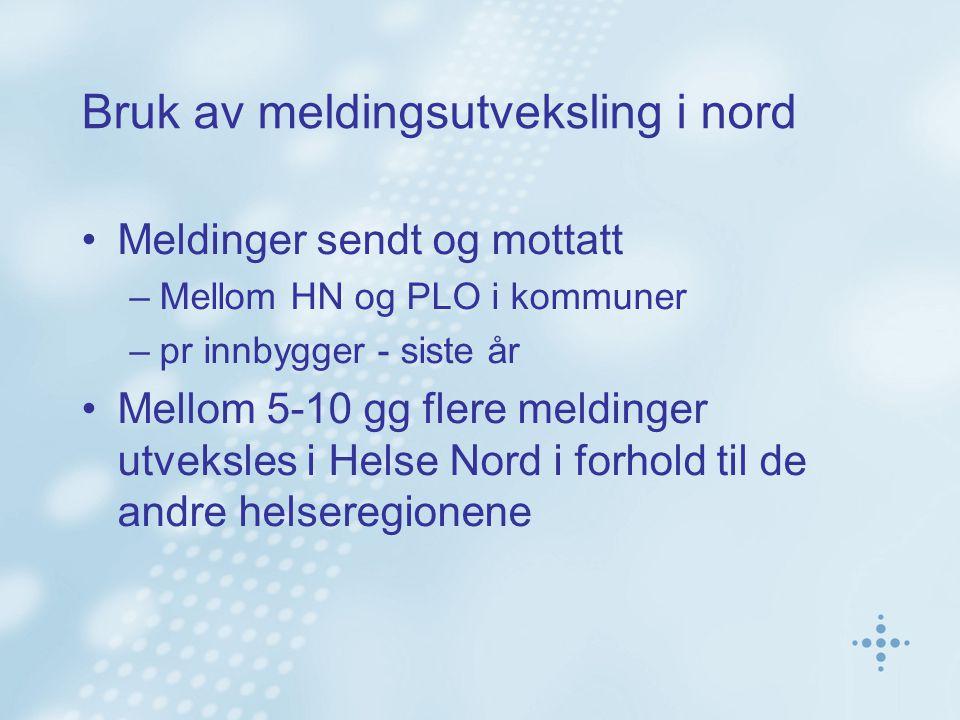 Bruk av meldingsutveksling i nord Meldinger sendt og mottatt –Mellom HN og PLO i kommuner –pr innbygger - siste år Mellom 5-10 gg flere meldinger utve