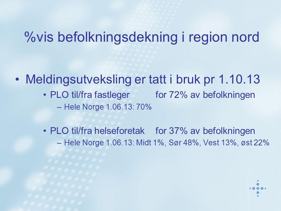 %vis befolkningsdekning i region nord Meldingsutveksling er tatt i bruk pr 1.10.13 PLO til/fra fastlegerfor 72% av befolkningen –Hele Norge 1.06.13: 7