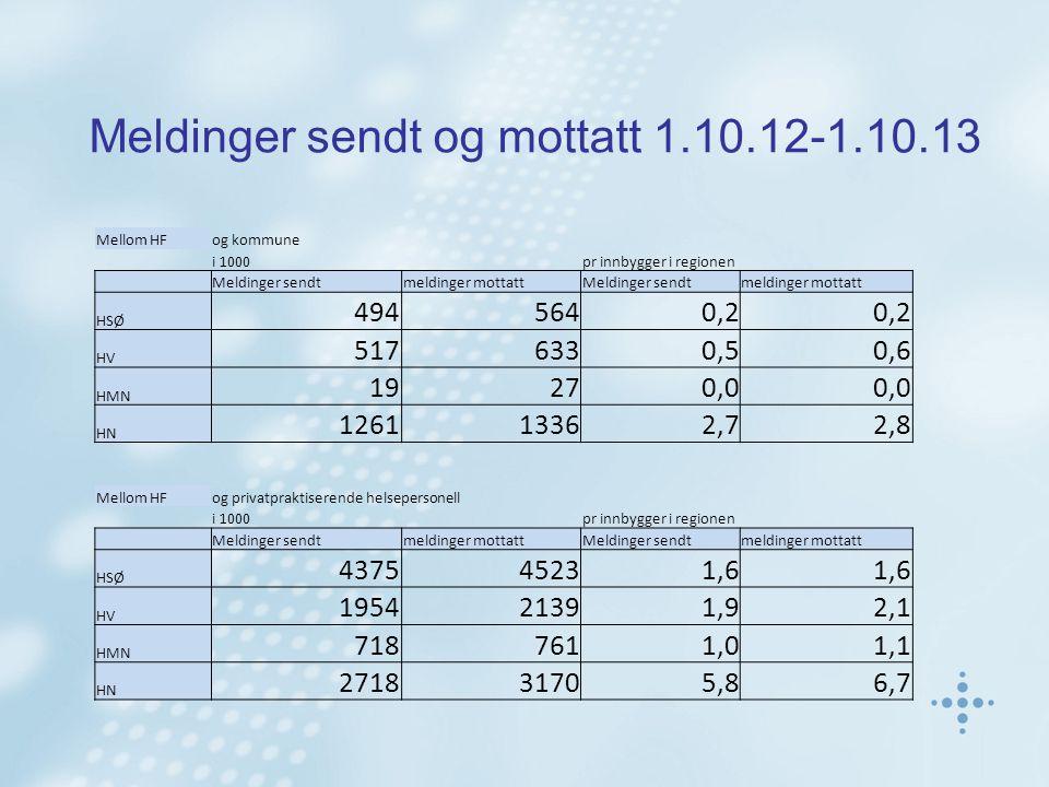Meldinger sendt og mottatt 1.10.12-1.10.13 Mellom HFog kommune i 1000pr innbygger i regionen Meldinger sendtmeldinger mottattMeldinger sendtmeldinger