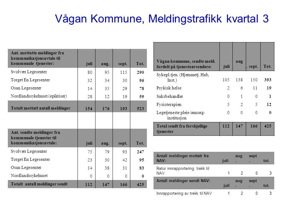 Vågan Kommune, Meldingstrafikk kvartal 3 Ant. mottatte meldinger fra kommunikasjonsavtale til kommunale tjenester:juliaug.sept.Tot. Svolvær Legesenter