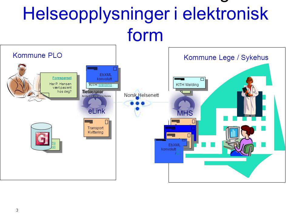 3 Standardisert overføring av Helseopplysninger i elektronisk form eLink Norsk Helsenett Kommune PLO MHS KITH MeldingMelding Kommune Lege / Sykehus Fo