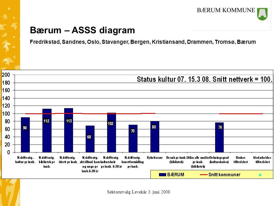 Sektorutvalg Levekår 3. juni 2008 Bærum – ASSS diagram Fredrikstad, Sandnes, Oslo, Stavanger, Bergen, Kristiansand, Drammen, Tromsø, Bærum