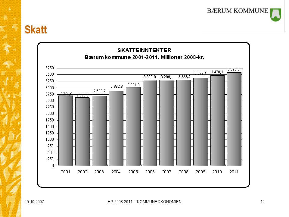 15.10.2007HP 2008-2011 - KOMMUNEØKONOMIEN12 Skatt