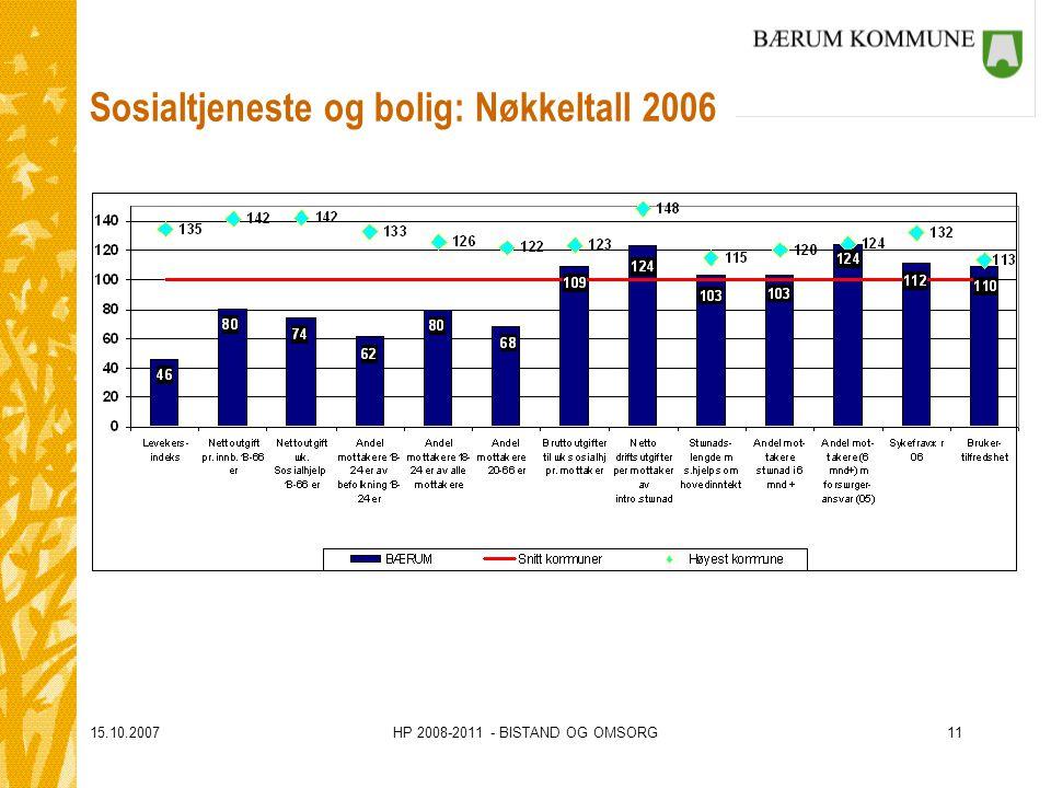 15.10.2007HP 2008-2011 - BISTAND OG OMSORG11 Sosialtjeneste og bolig: Nøkkeltall 2006