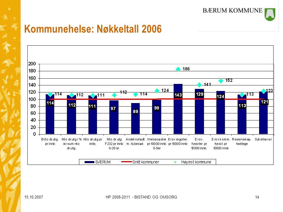 15.10.2007HP 2008-2011 - BISTAND OG OMSORG14 Kommunehelse: Nøkkeltall 2006