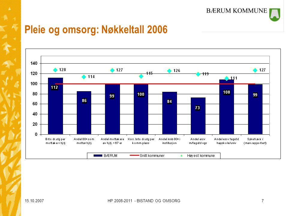 15.10.2007HP 2008-2011 - BISTAND OG OMSORG7 Pleie og omsorg: Nøkkeltall 2006